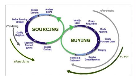 purchasing_cycle